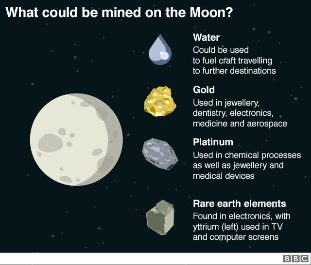 Grafico lunare che espone ciò che potrebbe essere estratto - acqua, oro, platino e elementi di terre rare