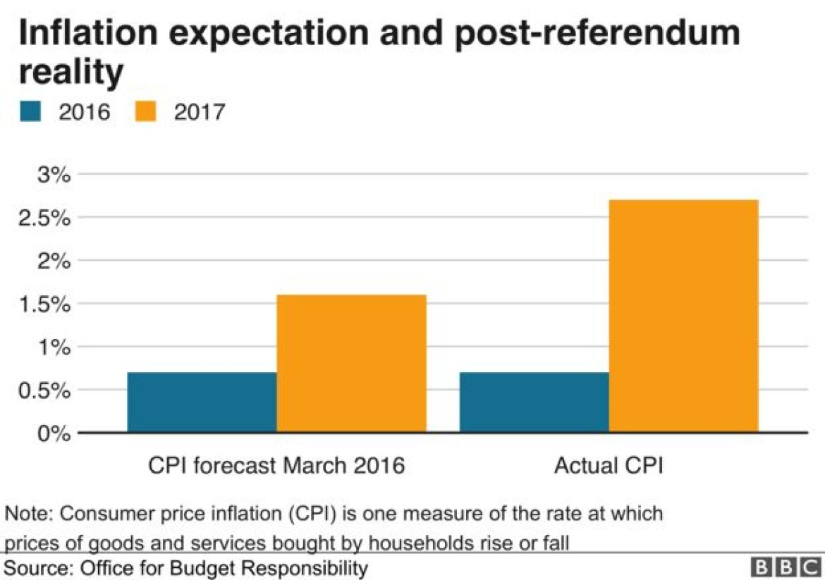 Chart of inflation expectation and post-referendum reality