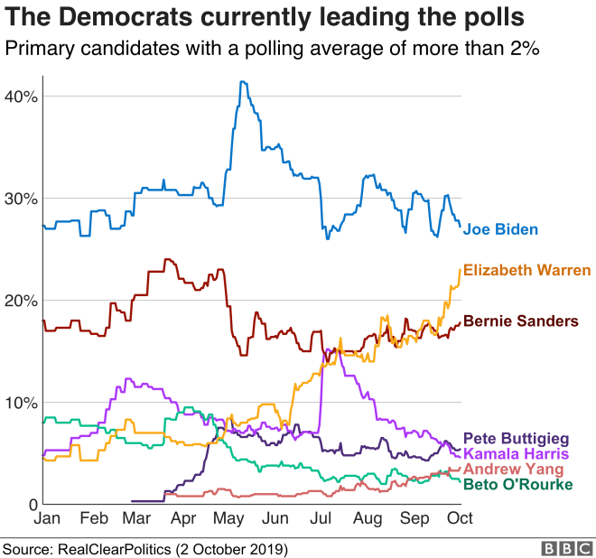 Polling chart showing Biden, Warren and Sanders leading in that order
