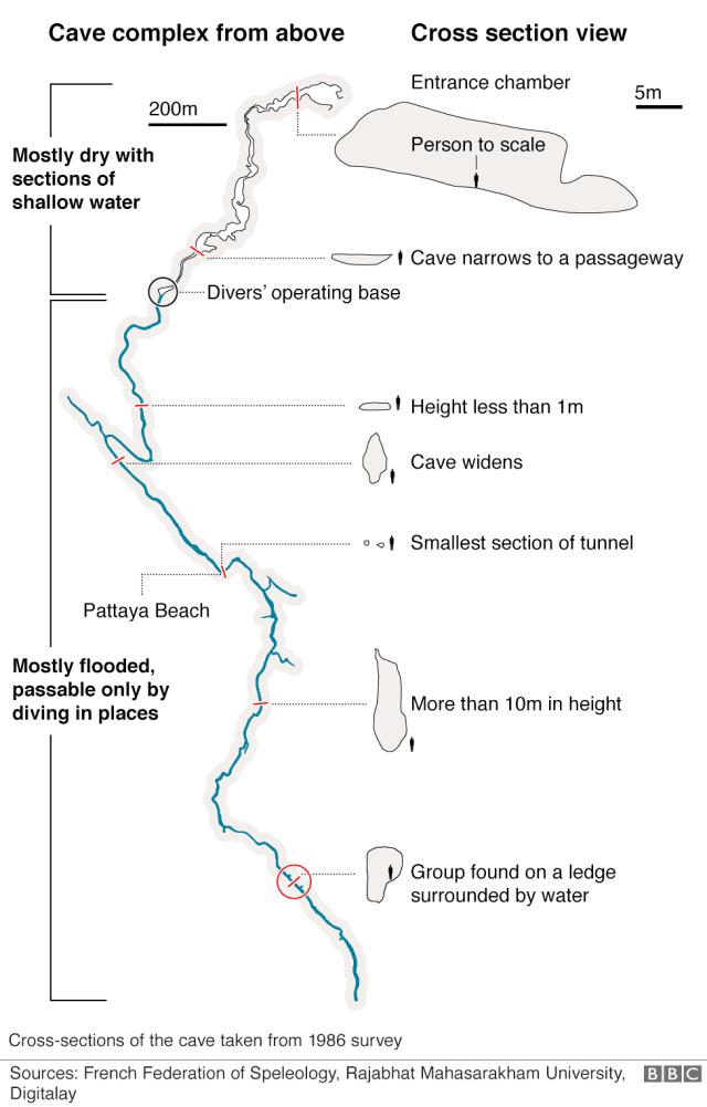 Complesso di grotte dall'alto e sezione trasversale