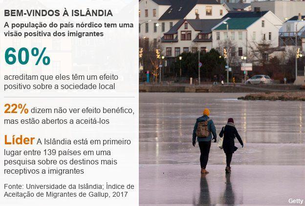 Números sobre o relacionamento dos islandeses com imigrantes