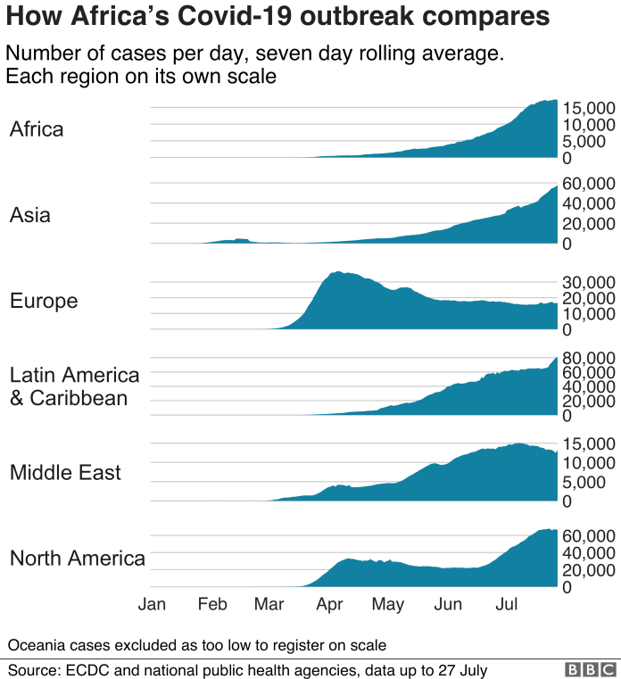 Series of charts showing how Africa compares in terms of coronavirus cases
