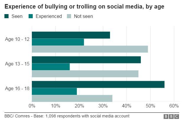 Trolling chart
