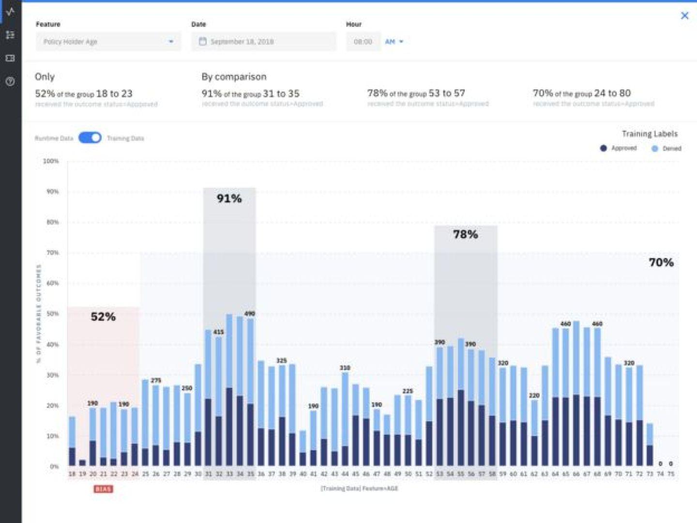 IBM'in arayüzünün bir örneği