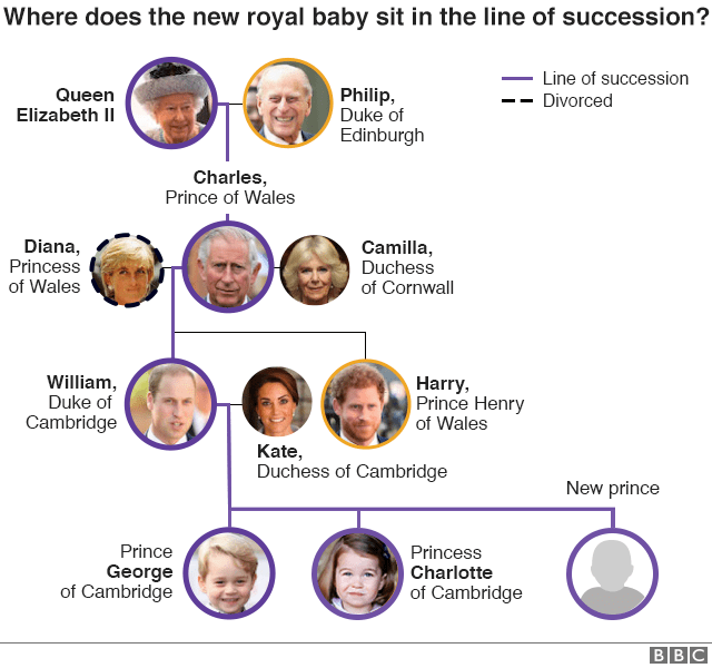 The new line of succession