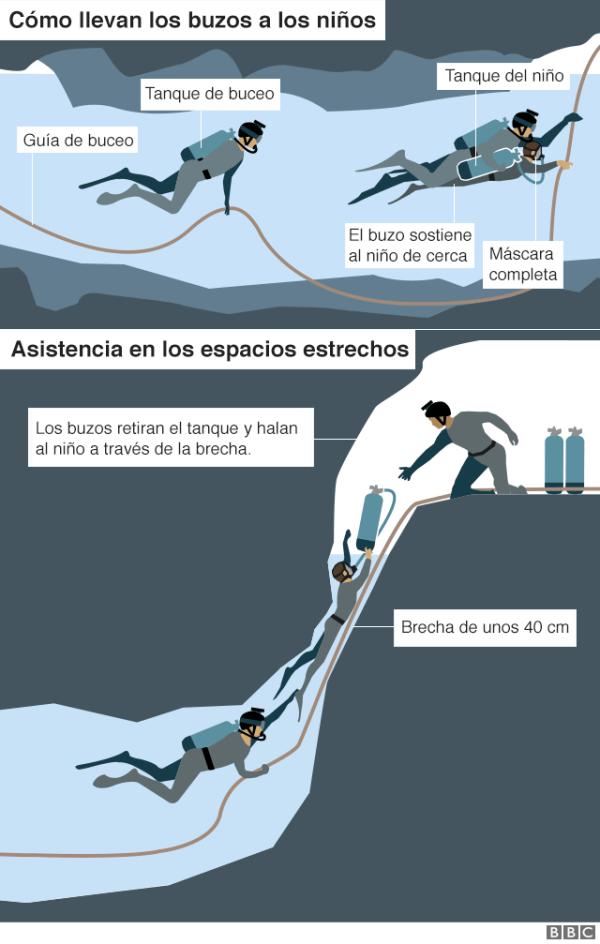 Ilustración sobre el rescate de los niños.