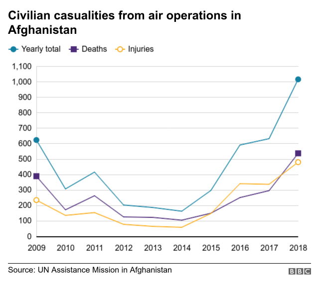 A graph showing the number of people hurt and killed in airstrikes