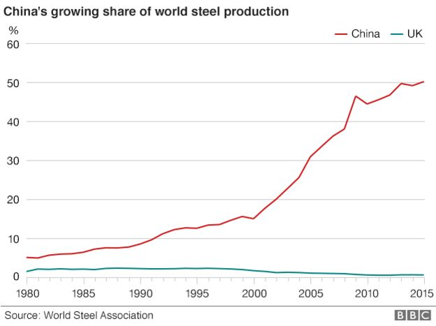Chart showing Chinese steel production
