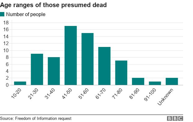 Age ranges of people presumed dead