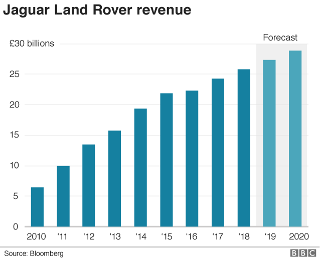 Chart of JLR revenue