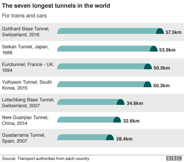 World's longest tunnels graphic