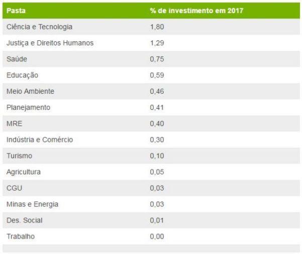 Tabela de ministérios que menos investiram