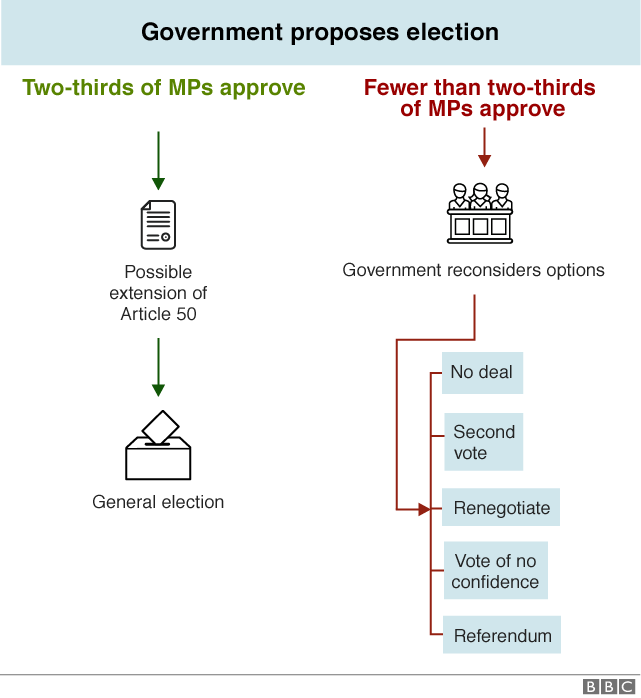 Flowchart explaining how government could call an election