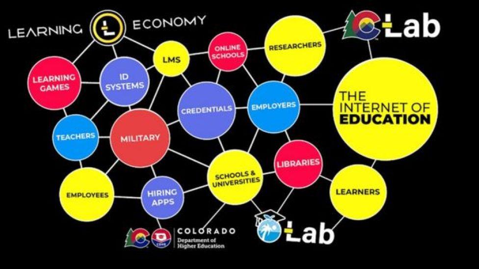 Red de Learning Economy en inglés.