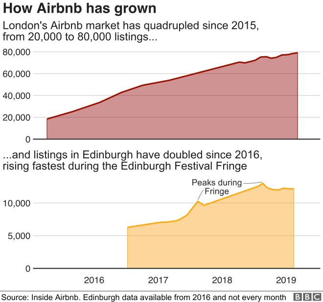 Chart showing how Airbnb listings have grown fourfold in London since 2015 and doubled in Edinburgh since 2016.