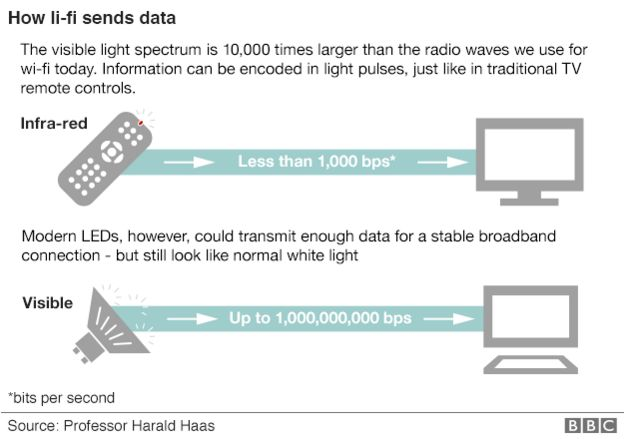 How li-fi sends data