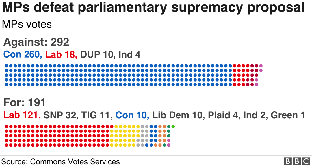 Graphic of parliamentary supremacy proposal