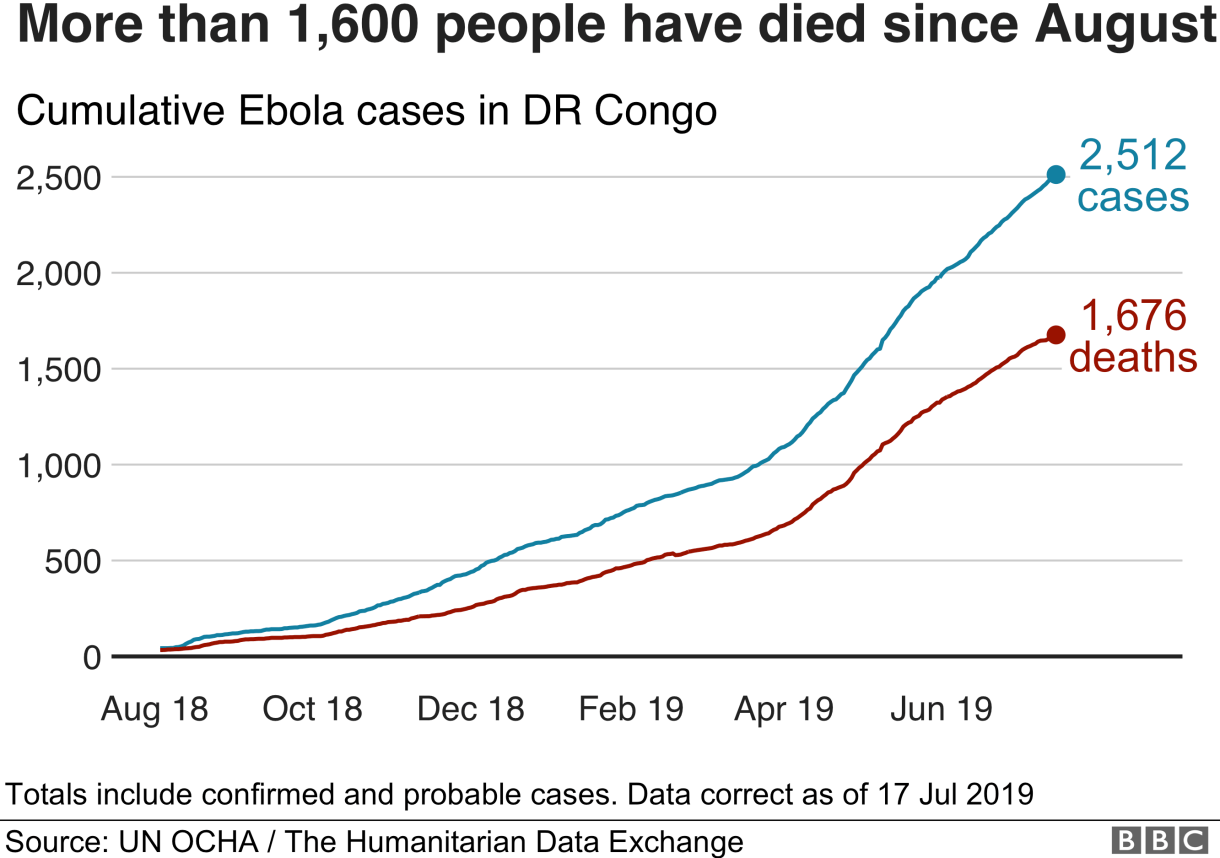 Chart showing the rising number of Ebola cases in DR Congo