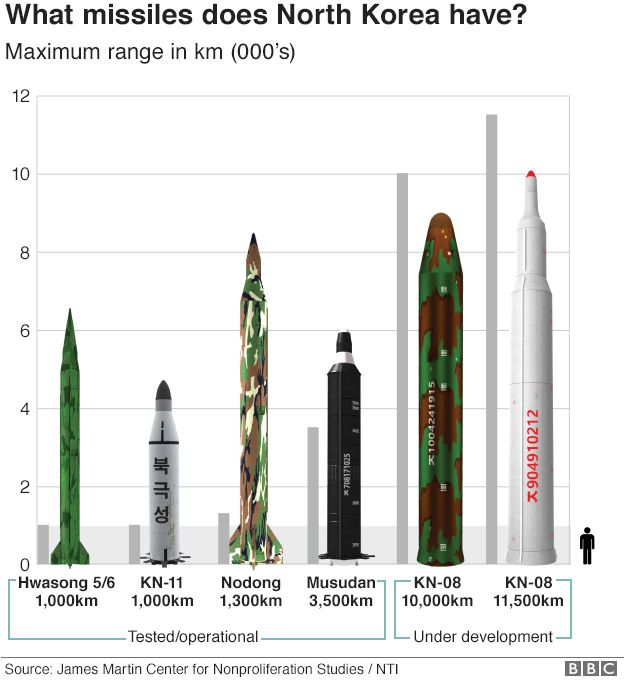 What missiles does North Korea have?
