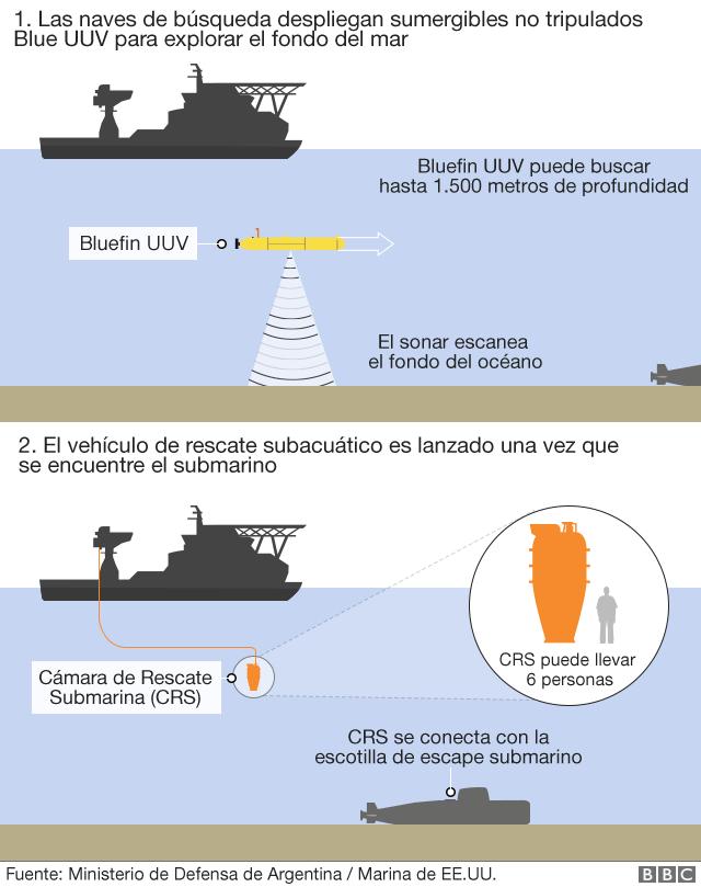 Cómo se puede ubicar el submarino desaparecido.
