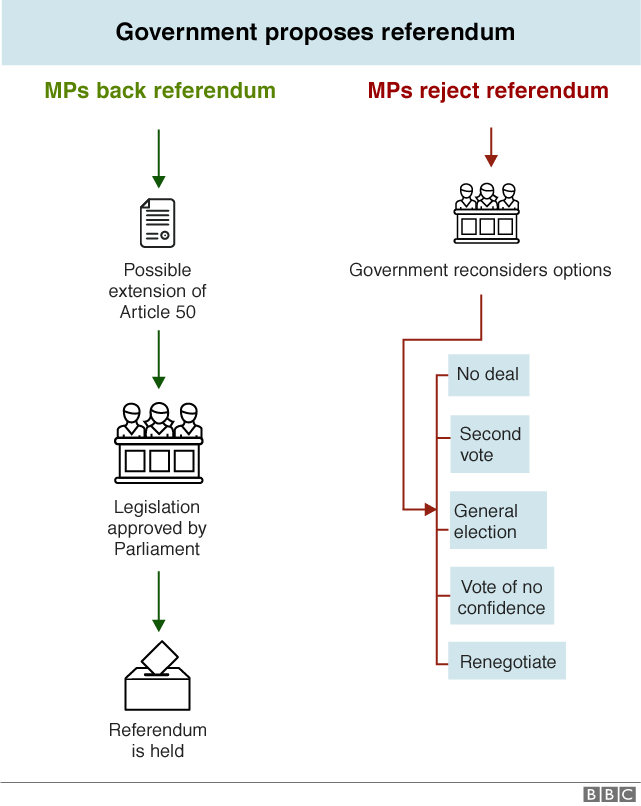 Flowchart explaining how there could be a referendum