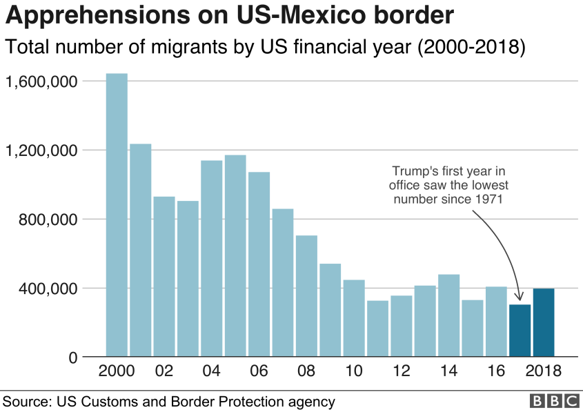 Chart: Apprehensions on the US-Mexico border were at their lowest in 2017 since 2000