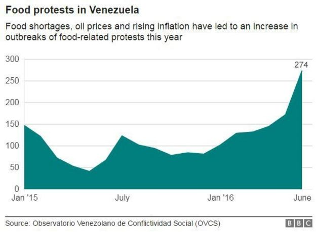 Grafische Darstellung der Frequenz von Lebensmitteln Proteste