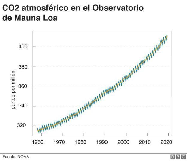 Gráfico que muestra la Curva de Keeling