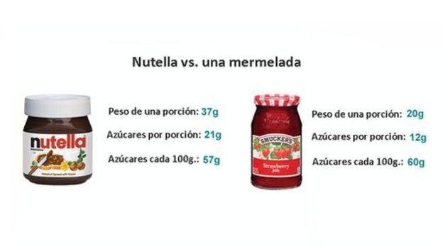Comparación de la cantidad de azúcar entre la Nutella y una mermelada.