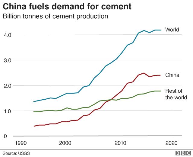 中国のセメント需要