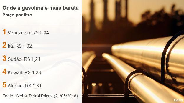 Países com a gasolina mais barata