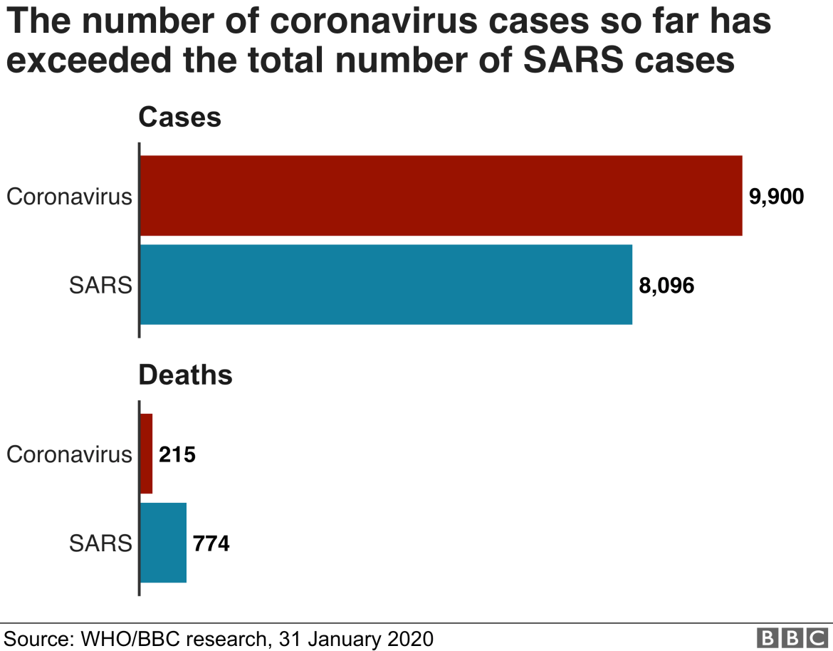 Graphic showing the number of coronavirus cases and deaths compared with Sars