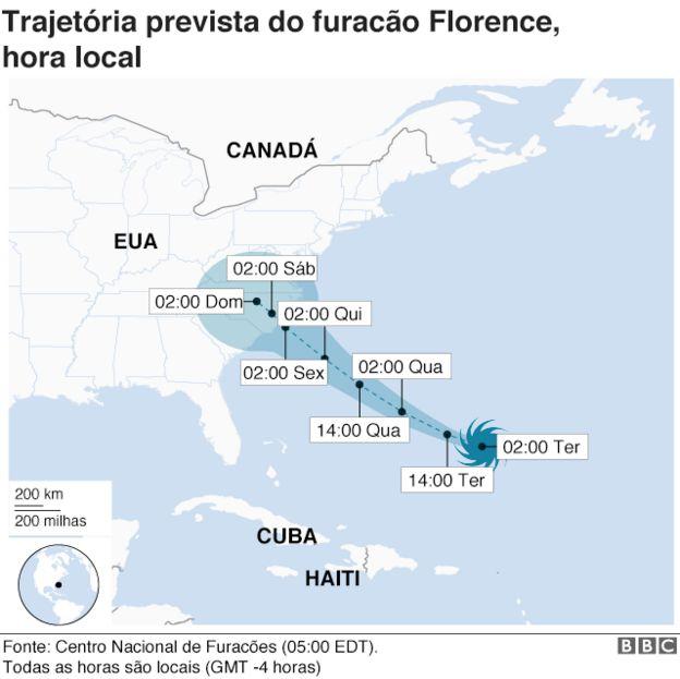 Rota do furacão Florence