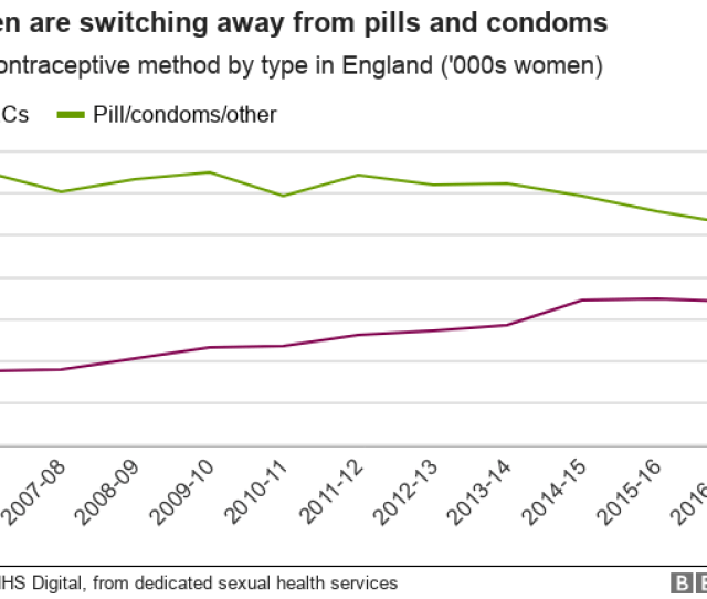 _102850793_chart Contraception_methods Vries Nc Png