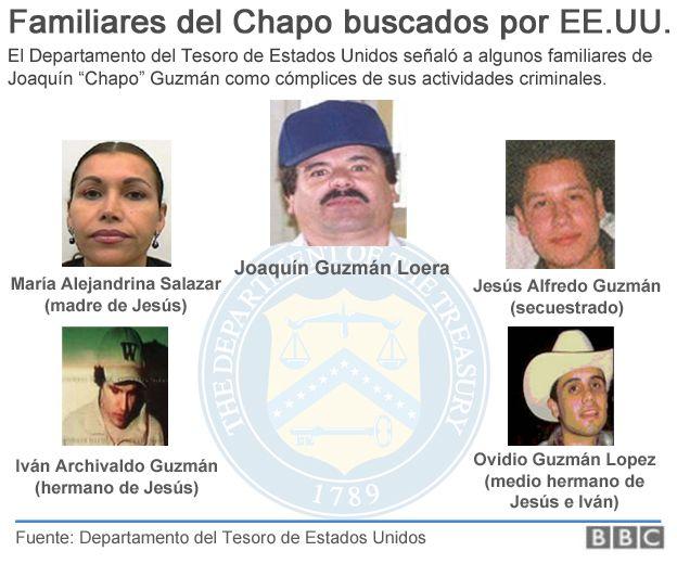 Familiares del Chapo buscados por EE.UU.