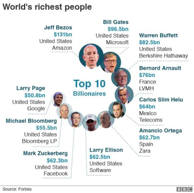 105897904 worlds richest people photos 640 nc 1 - At 21, Kylie Jenner Becomes The Youngest Self-Made Billionaire Ever
