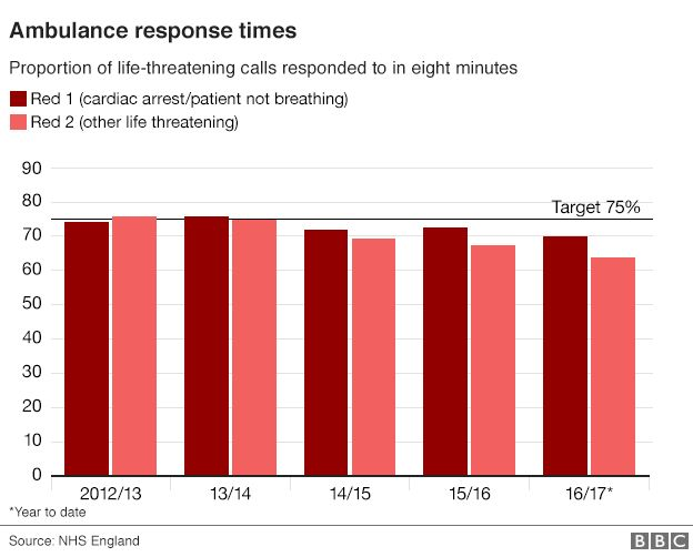 Graph on ambulance performance