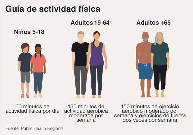 Gráfico sobre recomendaciones de actividad física