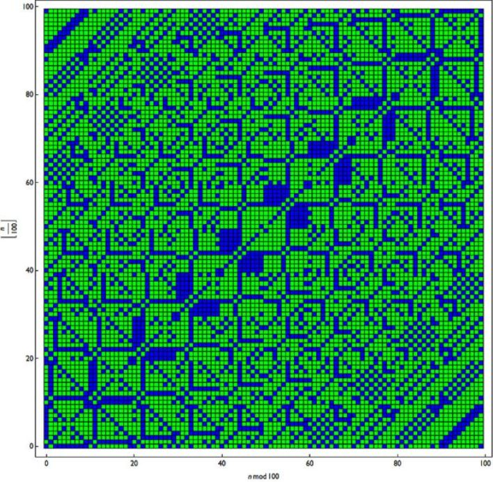 الأرقام الأولية لونت بالأخضر، وبقية الأرقام بالأزرق