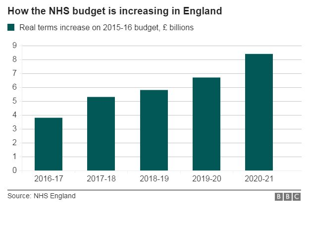 Graph showing how NHS budget is increasing in England