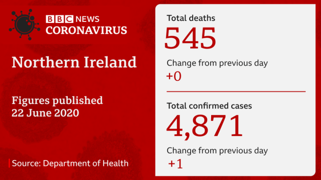 Graphic showing deaths from coronavirus
