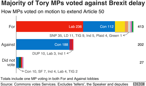 Chart showing the majority of Conservative MPs voted against delaying Brexit, with 188 voting in favour and 112 voting against.