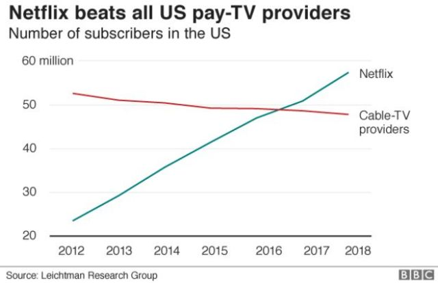 US subscribers Netflix vs pay TV
