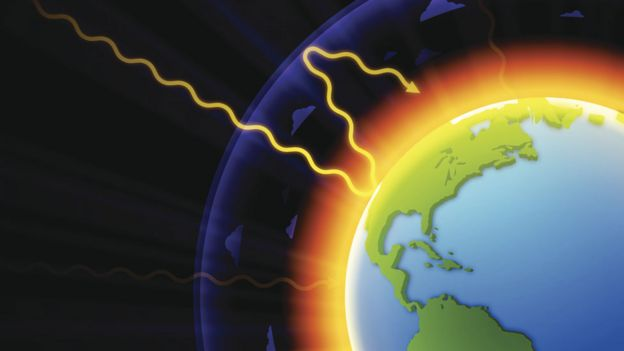Gráfico que muestra el efecto de invernadero
