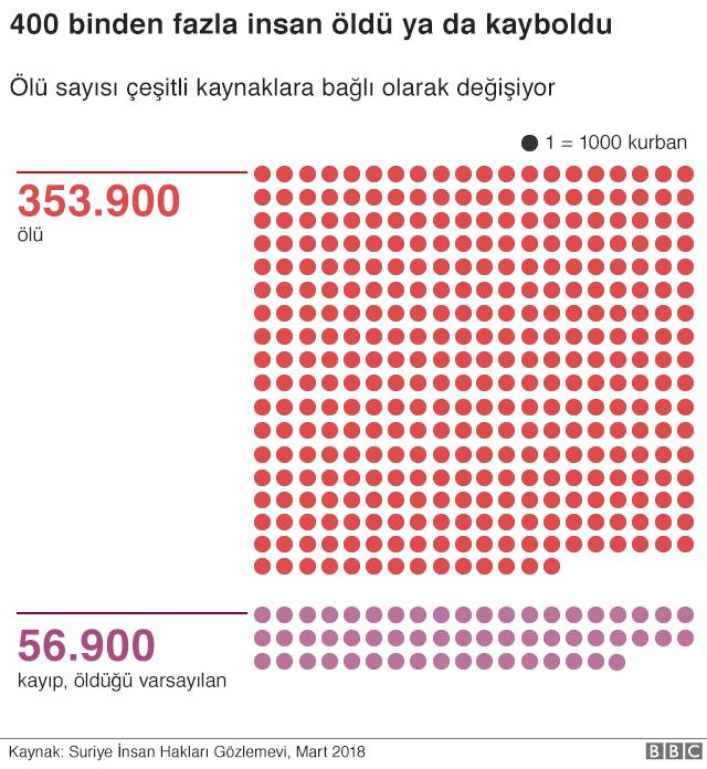 Suriye ölü sayısı