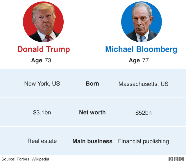 Graphical comparison of some information about Donald Trump and Michael Bloomberg. Trump is 73, from New York, worth $3.1bn and has had 3 wives/partners. Bloomberg is 77, from Massachusetts, worth $52bn and has had 2 wives/partners.