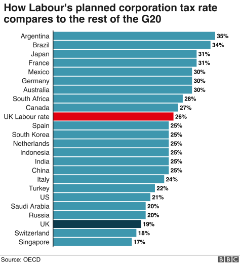 OECD chart showing corporation tax rates across G20 countries