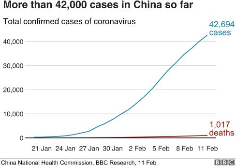 中国でのコロナウイルスによる死亡と診断の増加を示す図