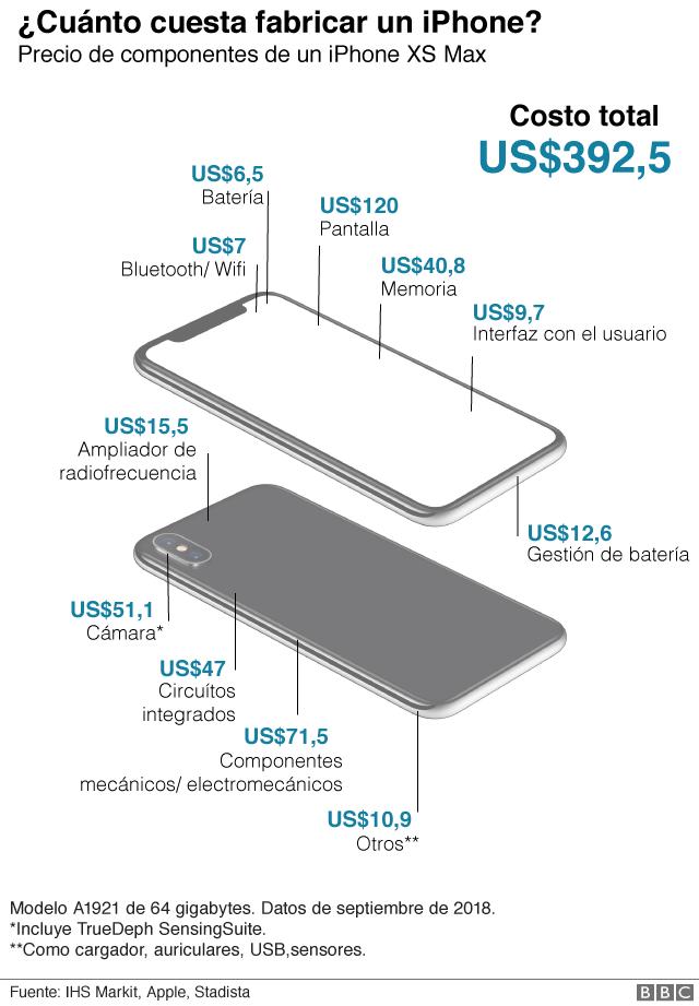 Piezas de un iPhone