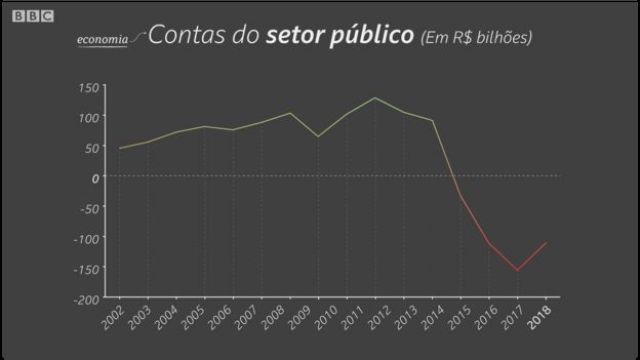 Contas do setor público